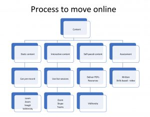 Moving-Your-Learning-Online-Natalie-Wieland